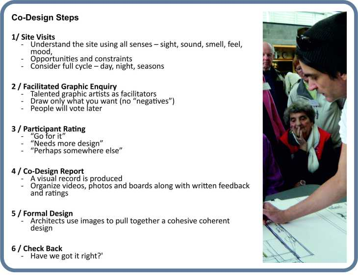 Codesign steps