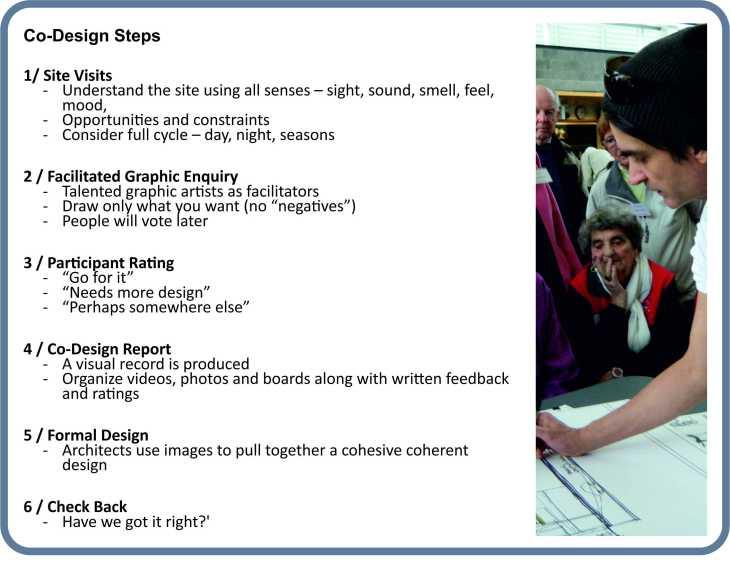 Codesign steps